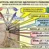 Нарушение кислотно-щелочного баланса угрожает всему организму
