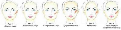 Нанесение румян по типу лица -  три шага к совершенству